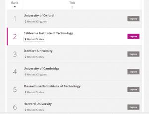 Top Universitati